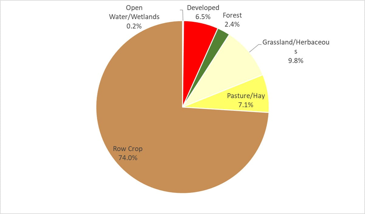 Land Cover Percentages for Mead Creek-Little Wapsipinicon River Watershed