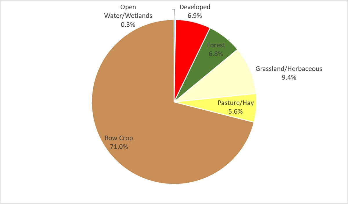 Land Cover Percentages for Watsons Creek-Wapsipinicon River Watershed